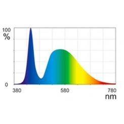 spectre lumiere Rampe à Led AQUA LED