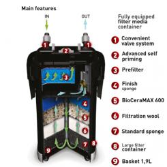 Fonctionnement Filtre Aquael Ultramax 1500