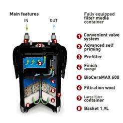 Fonctionnement Filtre AquaEL Ultramax 1000